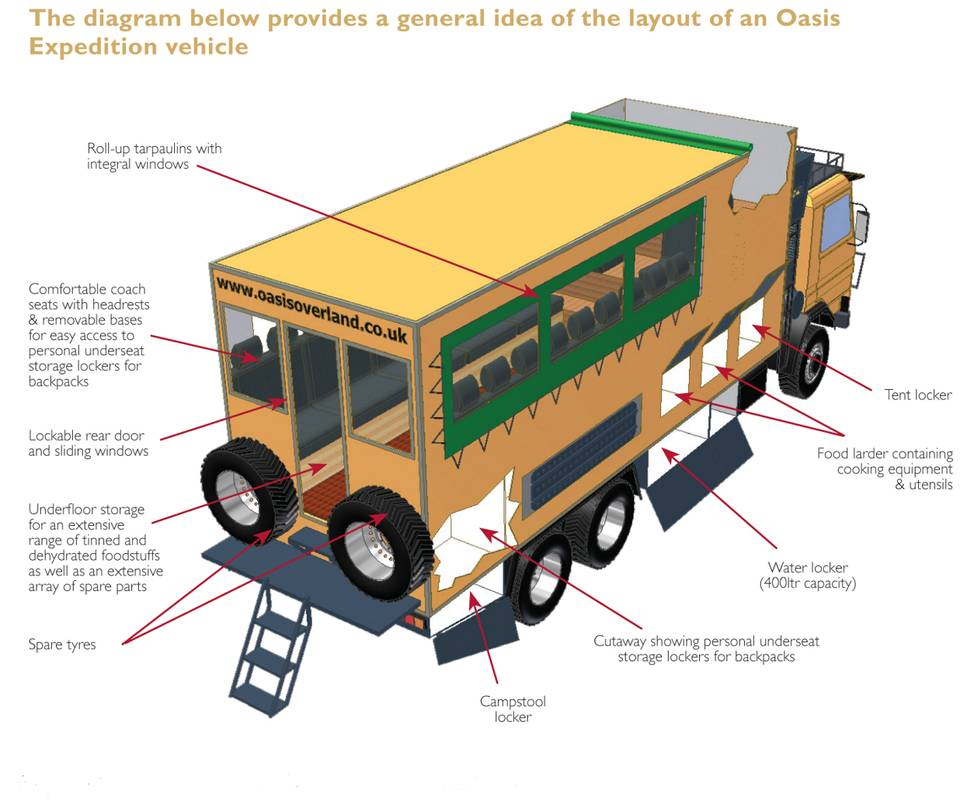 Truck layout for African Safari vehicles